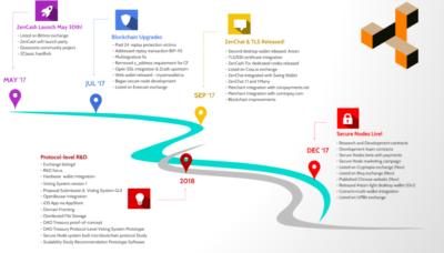 ZenCash Roadmap