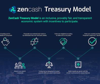 ZenCash и IOHK становятся партнерами для научных исследований и разработок.