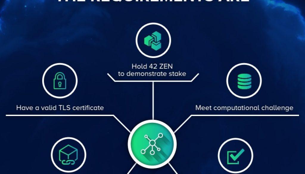 Einen sicheren Netzwerkknoten für ZenCash installieren und bedienen -Vollständiger Leitfaden V02
