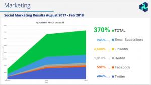 zencash social media marketing growth chart aug 2017-feb 2018