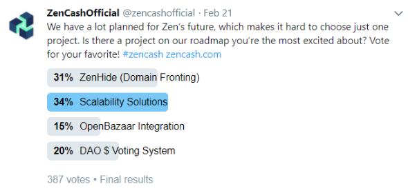 zencash public poll result for most popular future project